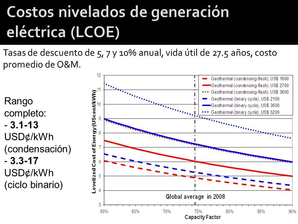 Tasas de descuento de 5, 7 y 10% anual, vida útil de 27.5 años, costo promedio de O&M. Rango completo: - 3.1-13 USD¢/kWh (condensación) - 3.3-17 USD¢/