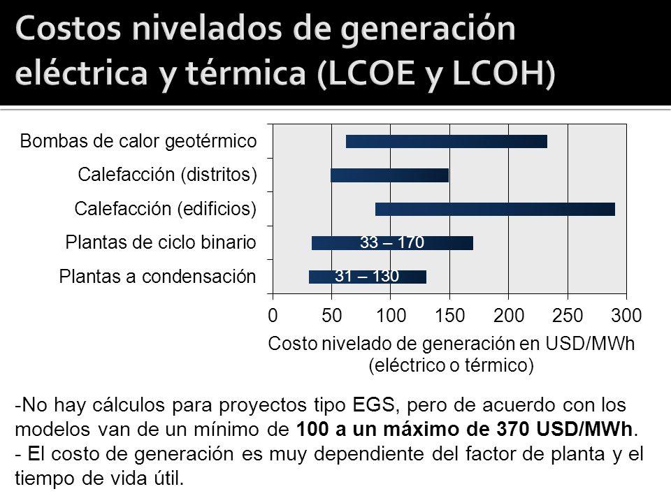 -No hay cálculos para proyectos tipo EGS, pero de acuerdo con los modelos van de un mínimo de 100 a un máximo de 370 USD/MWh. - El costo de generación
