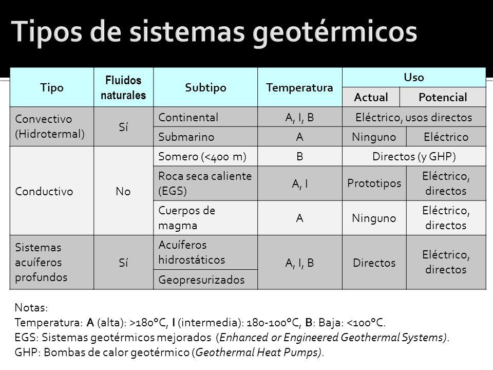 Tipo Fluidos naturales SubtipoTemperatura Uso ActualPotencial Convectivo (Hidrotermal) Sí ContinentalA, I, BEléctrico, usos directos SubmarinoANinguno