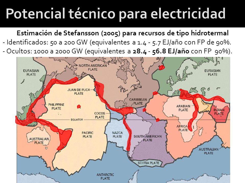 Estimación de Stefansson (2005) para recursos de tipo hidrotermal - Identificados: 50 a 200 GW (equivalentes a 1.4 - 5.7 EJ/año con FP de 90%. - Ocult