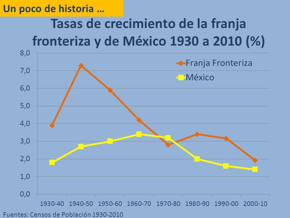Tasas de crecimiento de la franja fronteriza y de México 1930 a 2010 (%) Un poco de historia … Fuentes: Censos de Población 1930-2010