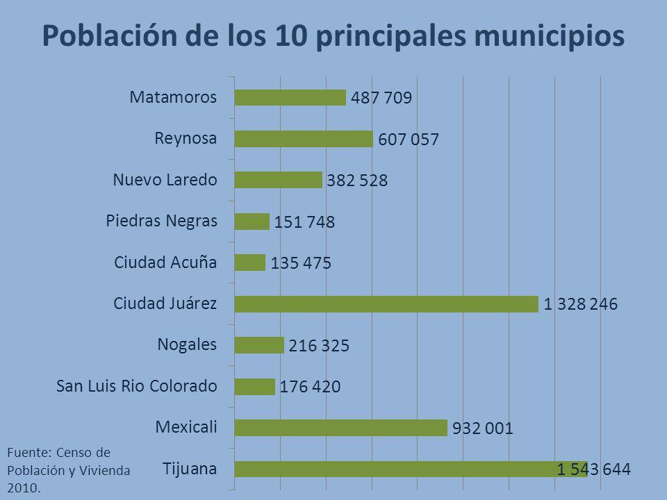 Población de los 10 principales municipios Fuente: Censo de Población y Vivienda 2010.