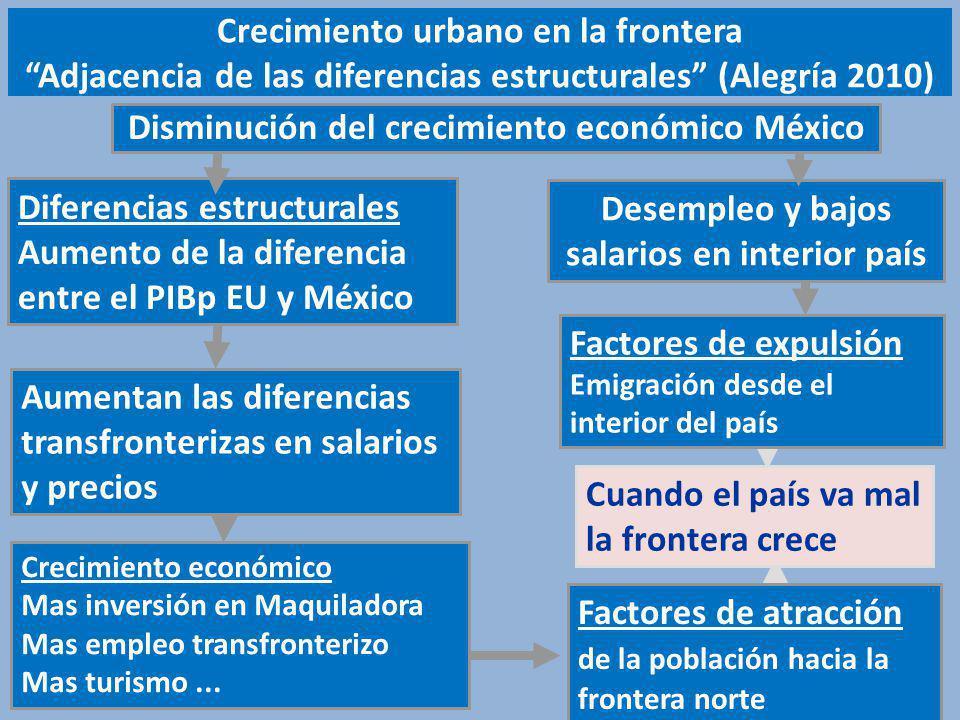 Crecimiento urbano en la frontera Adjacencia de las diferencias estructurales (Alegría 2010) Diferencias estructurales Aumento de la diferencia entre