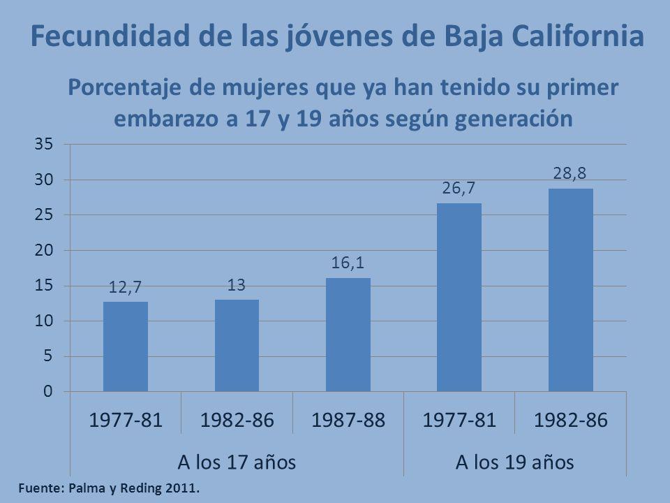 Fecundidad de las jóvenes de Baja California Fuente: Palma y Reding 2011. Porcentaje de mujeres que ya han tenido su primer embarazo a 17 y 19 años se