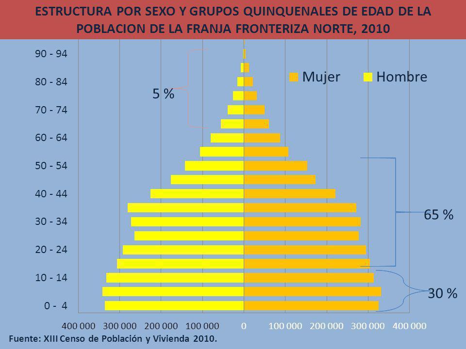 ESTRUCTURA POR SEXO Y GRUPOS QUINQUENALES DE EDAD DE LA POBLACION DE LA FRANJA FRONTERIZA NORTE, 2010 Fuente: XIII Censo de Población y Vivienda 2010.