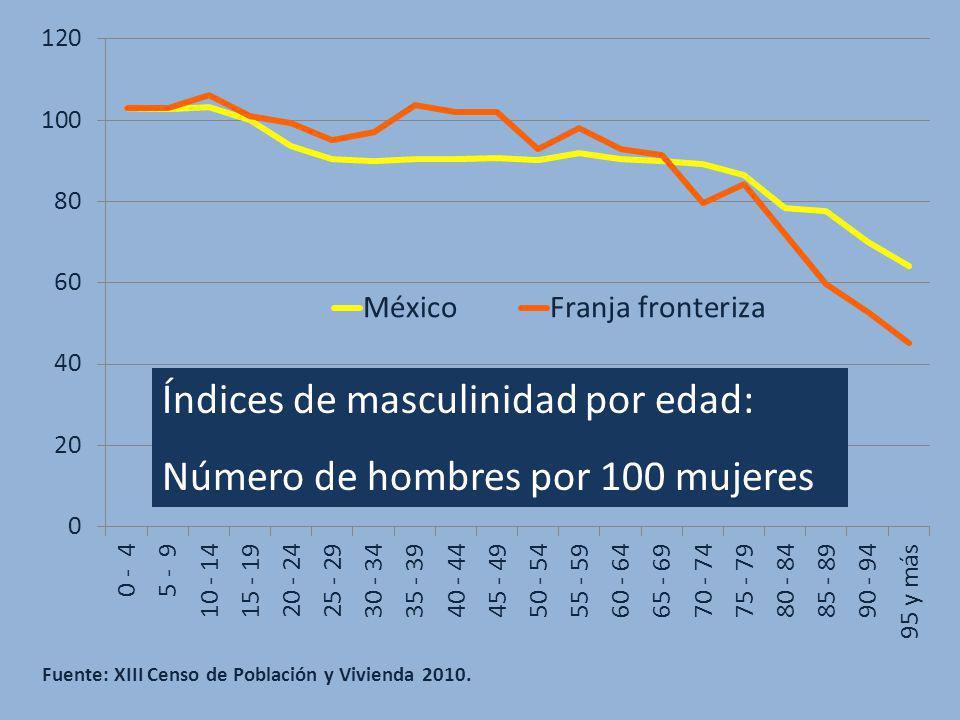 Fuente: XIII Censo de Población y Vivienda 2010. Índices de masculinidad por edad: Número de hombres por 100 mujeres