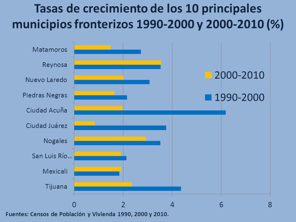 Tasas de crecimiento de los 10 principales municipios fronterizos 1990-2000 y 2000-2010 (%) Fuentes: Censos de Población y Vivienda 1990, 2000 y 2010.