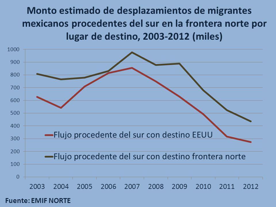 Monto estimado de desplazamientos de migrantes mexicanos procedentes del sur en la frontera norte por lugar de destino, 2003-2012 (miles) Fuente: EMIF