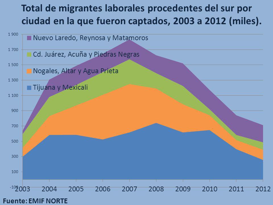 Total de migrantes laborales procedentes del sur por ciudad en la que fueron captados, 2003 a 2012 (miles). Fuente: EMIF NORTE