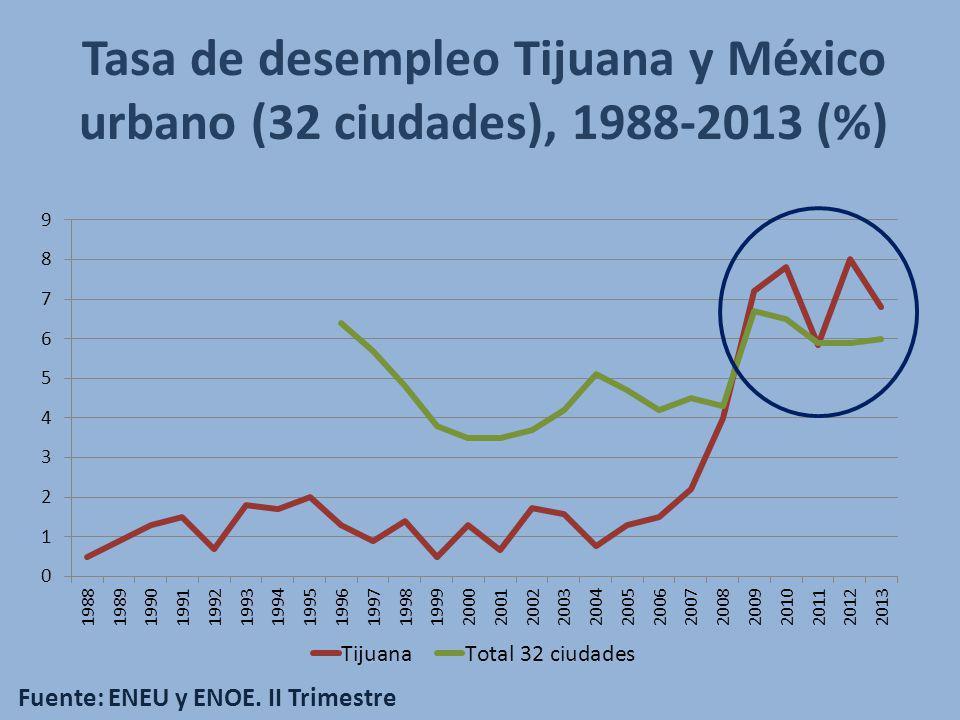 Tasa de desempleo Tijuana y México urbano (32 ciudades), 1988-2013 (%) Fuente: ENEU y ENOE. II Trimestre