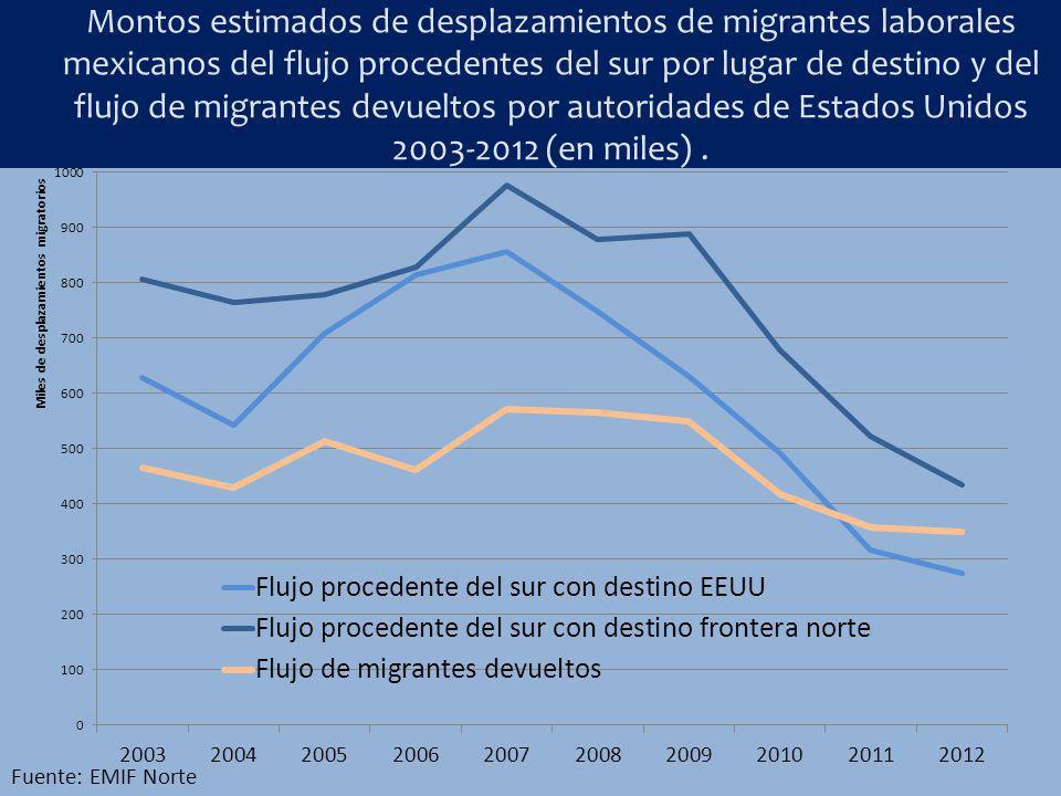Montos estimados de desplazamientos de migrantes laborales mexicanos del flujo procedentes del sur por lugar de destino y del flujo de migrantes devue