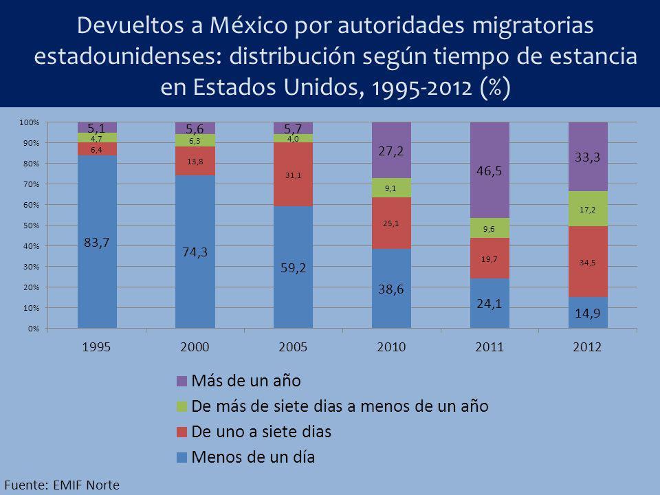 Devueltos a México por autoridades migratorias estadounidenses: distribución según tiempo de estancia en Estados Unidos, 1995-2012 (%) Fuente: EMIF No