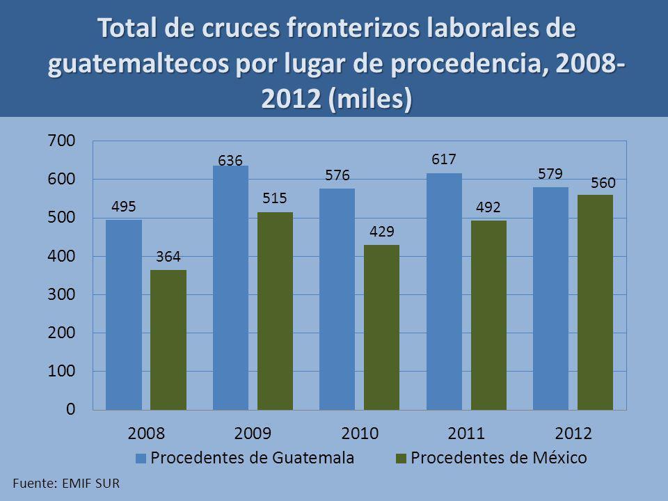 Total de cruces fronterizos laborales de guatemaltecos por lugar de procedencia, 2008- 2012 (miles) Fuente: EMIF SUR