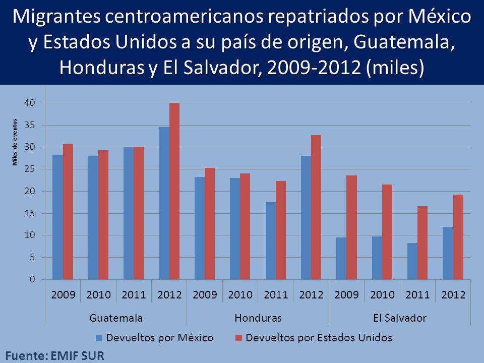 Migrantes centroamericanos repatriados por México y Estados Unidos a su país de origen, Guatemala, Honduras y El Salvador, 2009-2012 (miles) Fuente: E