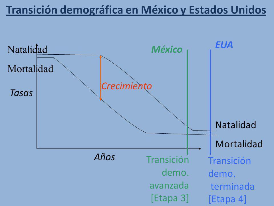 Natalidad Mortalidad Natalidad Mortalidad Tasas Años Transición demográfica en México y Estados Unidos México Crecimiento EUA Transición demo. avanzad