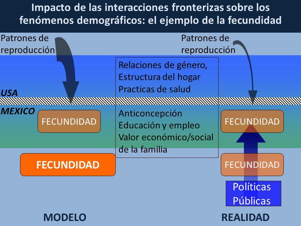 Impacto de las interacciones fronterizas sobre los fenómenos demográficos: el ejemplo de la fecundidad USA MEXICO Políticas Públicas FECUNDIDAD Relaci