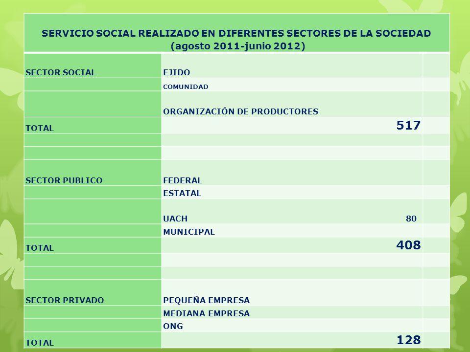 SERVICIO SOCIAL REALIZADO EN DIFERENTES SECTORES DE LA SOCIEDAD (agosto 2011-junio 2012) SECTOR SOCIALEJIDO COMUNIDAD ORGANIZACIÓN DE PRODUCTORES TOTA