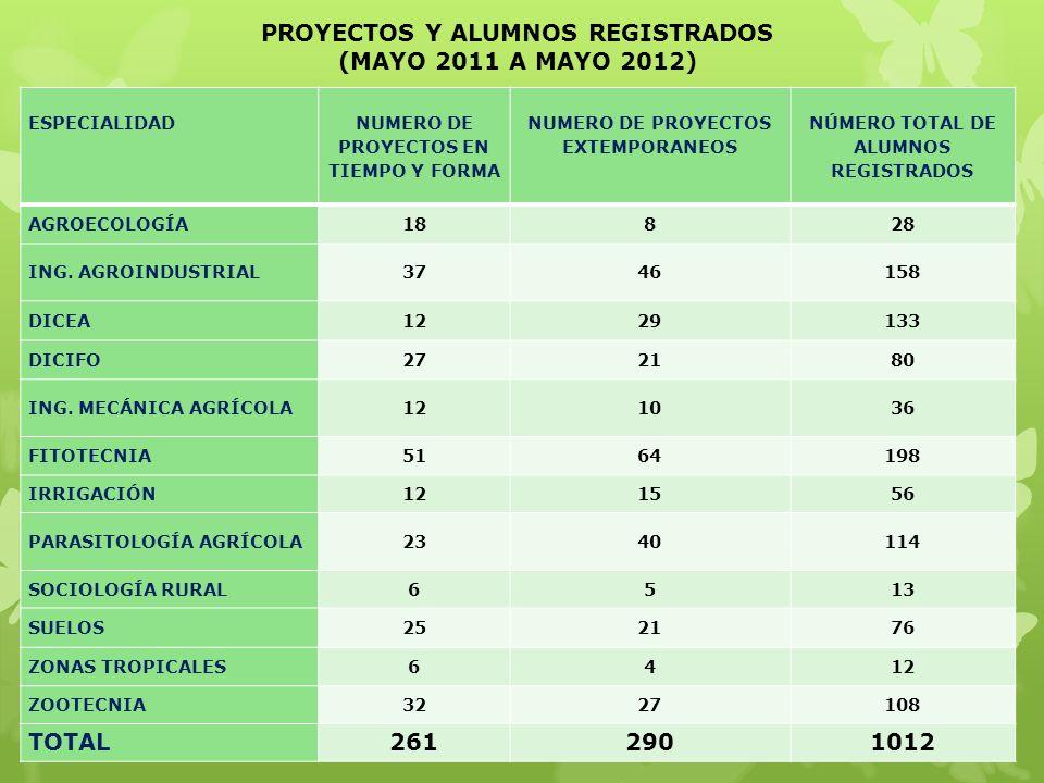 ESPECIALIDAD NUMERO DE PROYECTOS EN TIEMPO Y FORMA NUMERO DE PROYECTOS EXTEMPORANEOS NÚMERO TOTAL DE ALUMNOS REGISTRADOS AGROECOLOGÍA18828 ING. AGROIN