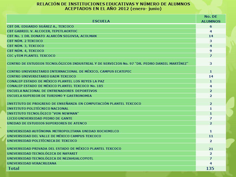 ESCUELA No. DE ALUMNOS CBT DR. EDUARDO SUÁREZ A., TEXCOCO 6 CBT GABRIEL V. ALCOCER, TEPETLAOXTOC 4 CBT No. 1 DR. DONATO ALARCÓN SEGOVIA, ACOLMAN 14 CB