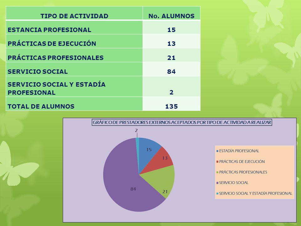 TIPO DE ACTIVIDADNo. ALUMNOS ESTANCIA PROFESIONAL15 PRÁCTICAS DE EJECUCIÓN13 PRÁCTICAS PROFESIONALES21 SERVICIO SOCIAL84 SERVICIO SOCIAL Y ESTADÍA PRO