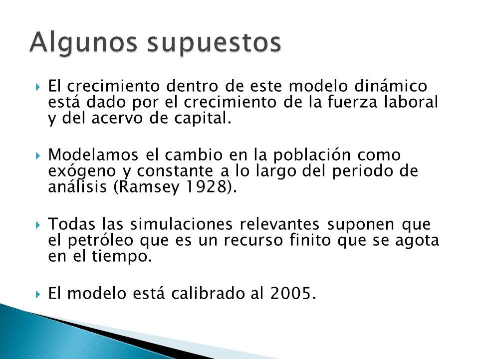 El crecimiento dentro de este modelo dinámico está dado por el crecimiento de la fuerza laboral y del acervo de capital.