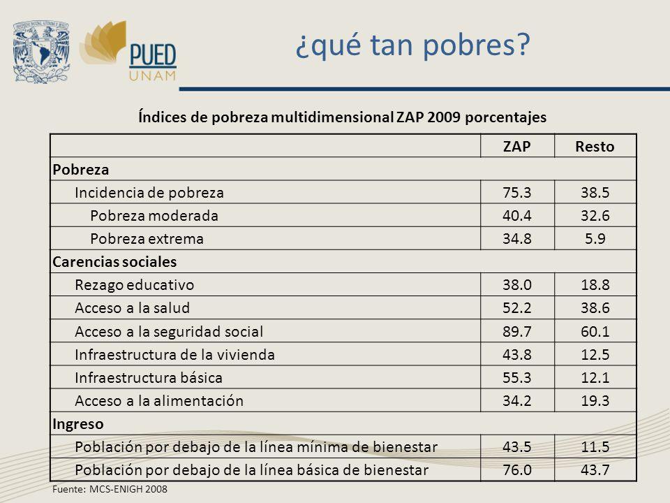 ¿qué tan pobres? Índices de pobreza multidimensional ZAP 2009 porcentajes ZAPResto Pobreza Incidencia de pobreza75.338.5 Pobreza moderada40.432.6 Pobr