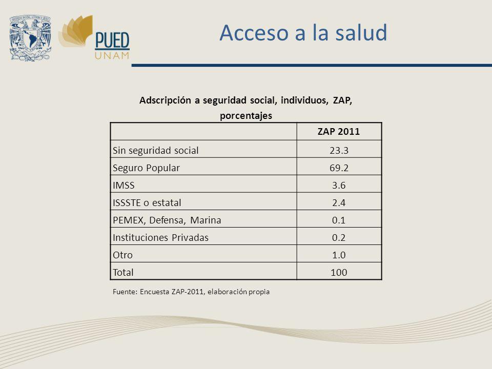 Acceso a la salud Adscripción a seguridad social, individuos, ZAP, porcentajes ZAP 2011 Sin seguridad social23.3 Seguro Popular69.2 IMSS3.6 ISSSTE o e