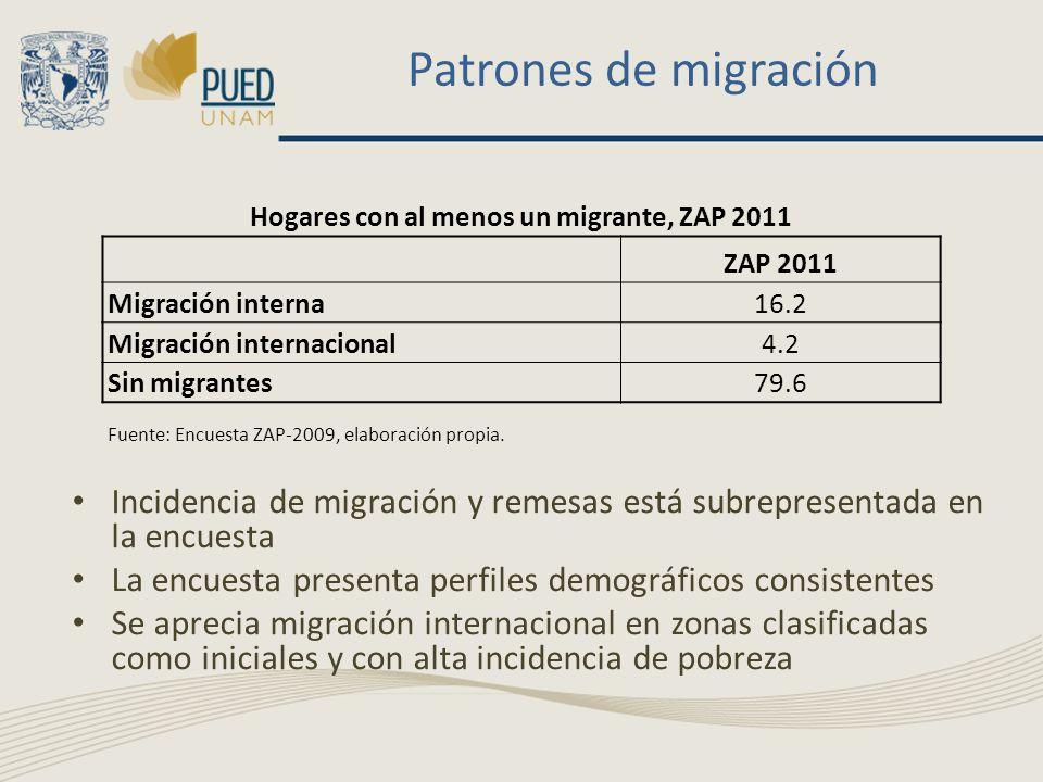 Patrones de migración Incidencia de migración y remesas está subrepresentada en la encuesta La encuesta presenta perfiles demográficos consistentes Se aprecia migración internacional en zonas clasificadas como iniciales y con alta incidencia de pobreza Hogares con al menos un migrante, ZAP 2011 ZAP 2011 Migración interna16.2 Migración internacional4.2 Sin migrantes79.6 Fuente: Encuesta ZAP-2009, elaboración propia.