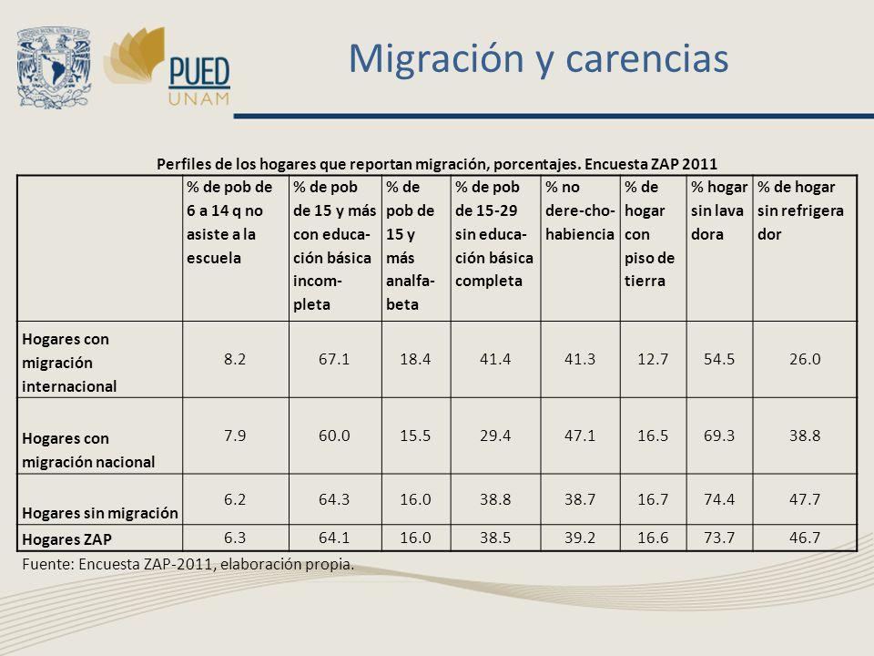 Migración y carencias Perfiles de los hogares que reportan migración, porcentajes. Encuesta ZAP 2011 % de pob de 6 a 14 q no asiste a la escuela % de