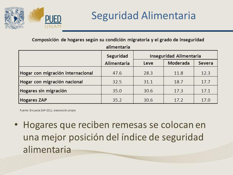 Seguridad Alimentaria Hogares que reciben remesas se colocan en una mejor posición del índice de seguridad alimentaria Composición de hogares según su condición migratoria y el grado de inseguridad alimentaria Seguridad Alimentaria Inseguridad Alimentaria LeveModeradaSevera Hogar con migración internacional47.628.311.812.3 Hogar con migración nacional32.531.118.717.7 Hogares sin migración35.030.617.317.1 Hogares ZAP35.230.617.217.0 Fuente: Encuesta ZAP-2011, elaboración propia