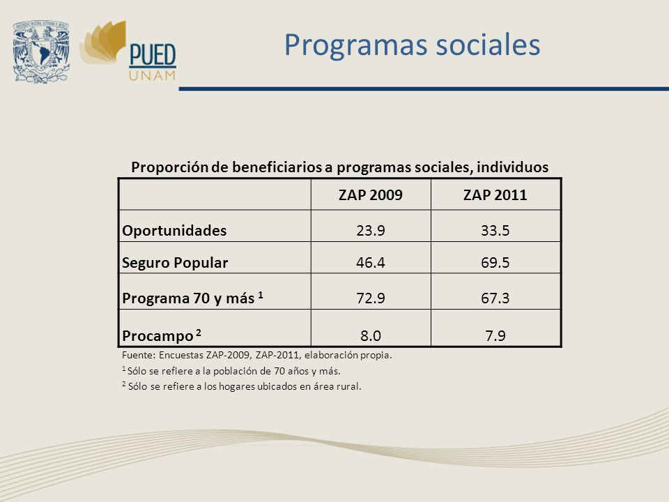 Programas sociales Proporción de beneficiarios a programas sociales, individuos ZAP 2009ZAP 2011 Oportunidades23.933.5 Seguro Popular46.469.5 Programa 70 y más 1 72.967.3 Procampo 2 8.07.9 Fuente: Encuestas ZAP-2009, ZAP-2011, elaboración propia.