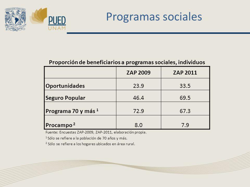 Programas sociales Proporción de beneficiarios a programas sociales, individuos ZAP 2009ZAP 2011 Oportunidades23.933.5 Seguro Popular46.469.5 Programa