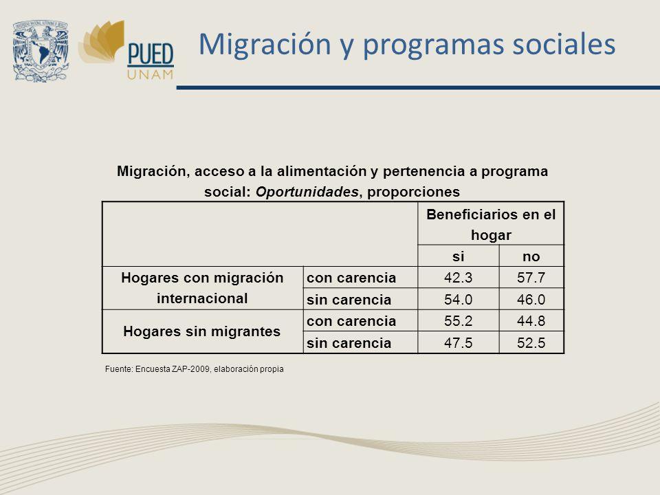 Migración y programas sociales Migración, acceso a la alimentación y pertenencia a programa social: Oportunidades, proporciones Beneficiarios en el hogar sino Hogares con migración internacional con carencia42.357.7 sin carencia54.046.0 Hogares sin migrantes con carencia55.244.8 sin carencia47.552.5 Fuente: Encuesta ZAP-2009, elaboración propia