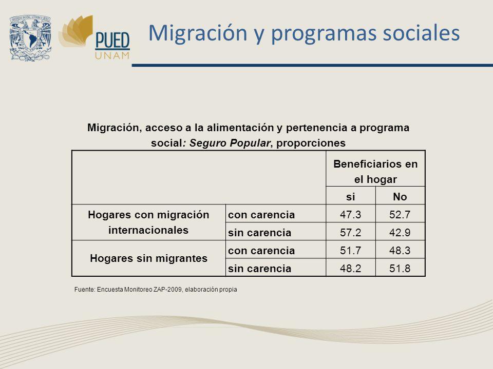 Migración y programas sociales Migración, acceso a la alimentación y pertenencia a programa social: Seguro Popular, proporciones Beneficiarios en el h
