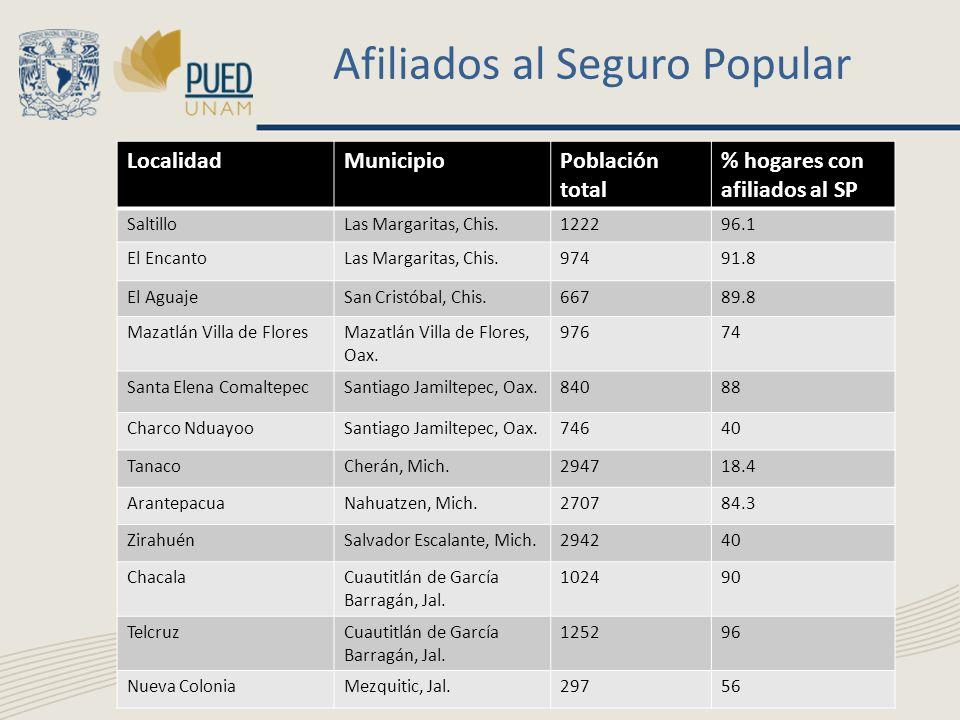 Afiliados al Seguro Popular LocalidadMunicipioPoblación total % hogares con afiliados al SP SaltilloLas Margaritas, Chis.122296.1 El EncantoLas Margar