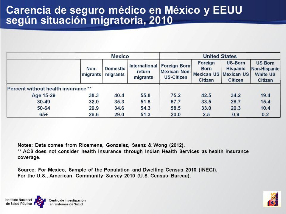 Instituto Nacional de Salud Pública Centro de Investigación en Sistemas de Salud Carencia de seguro médico en México y EEUU según situación migratoria, 2010 Notes: Data comes from Riosmena, Gonzalez, Saenz & Wong (2012).