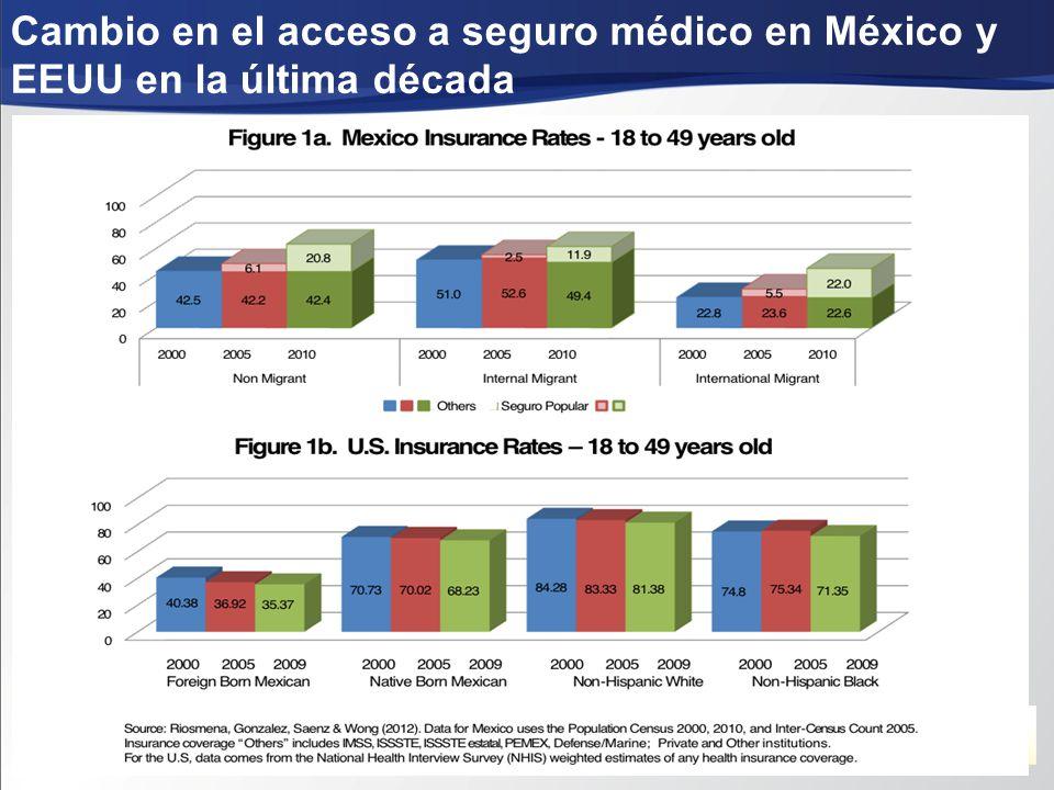 Instituto Nacional de Salud Pública Centro de Investigación en Sistemas de Salud Cambio en el acceso a seguro médico en México y EEUU en la última década