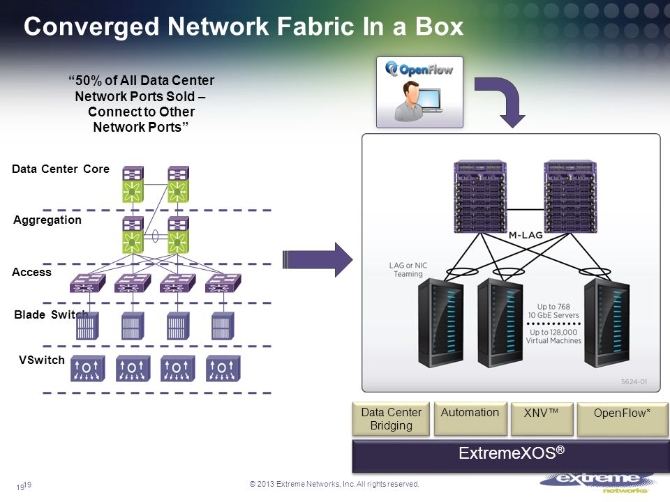 © 2013 Extreme Networks, Inc. All rights reserved. 19 Converged Network Fabric In a Box 19 Data Center Core Aggregation Access Blade Switch VSwitch 50