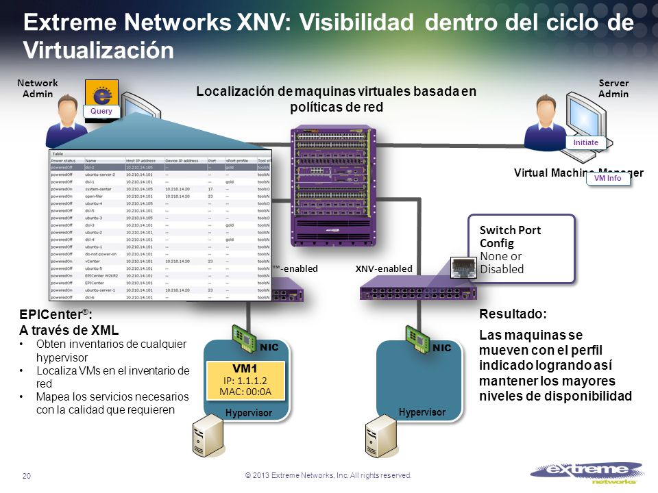 © 2013 Extreme Networks, Inc. All rights reserved. Virtual Machine Manager NIC Hypervisor Network Admin VM1 IP: 1.1.1.2 MAC: 00:0A VM1 IP: 1.1.1.2 MAC