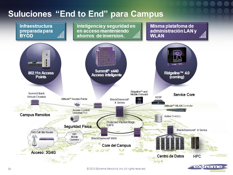 © 2013 Extreme Networks, Inc. All rights reserved. Suluciones End to End para Campus Access Control: Universal Port Altitude TM WLAN Controller Active