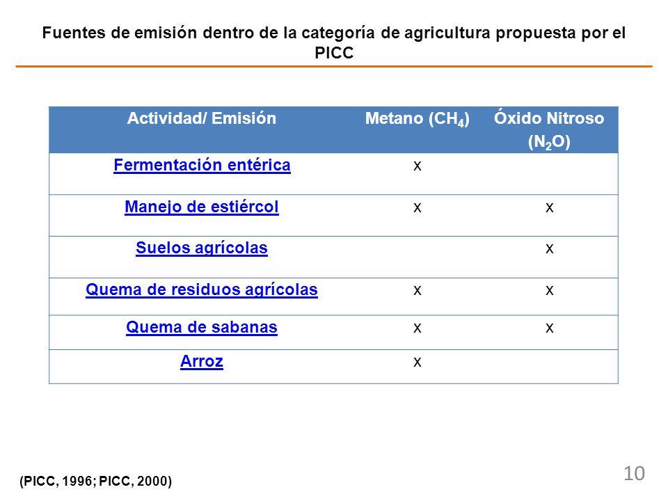 10 Fuentes de emisión dentro de la categoría de agricultura propuesta por el PICC (PICC, 1996; PICC, 2000) Actividad/ EmisiónMetano (CH 4 ) Óxido Nitr
