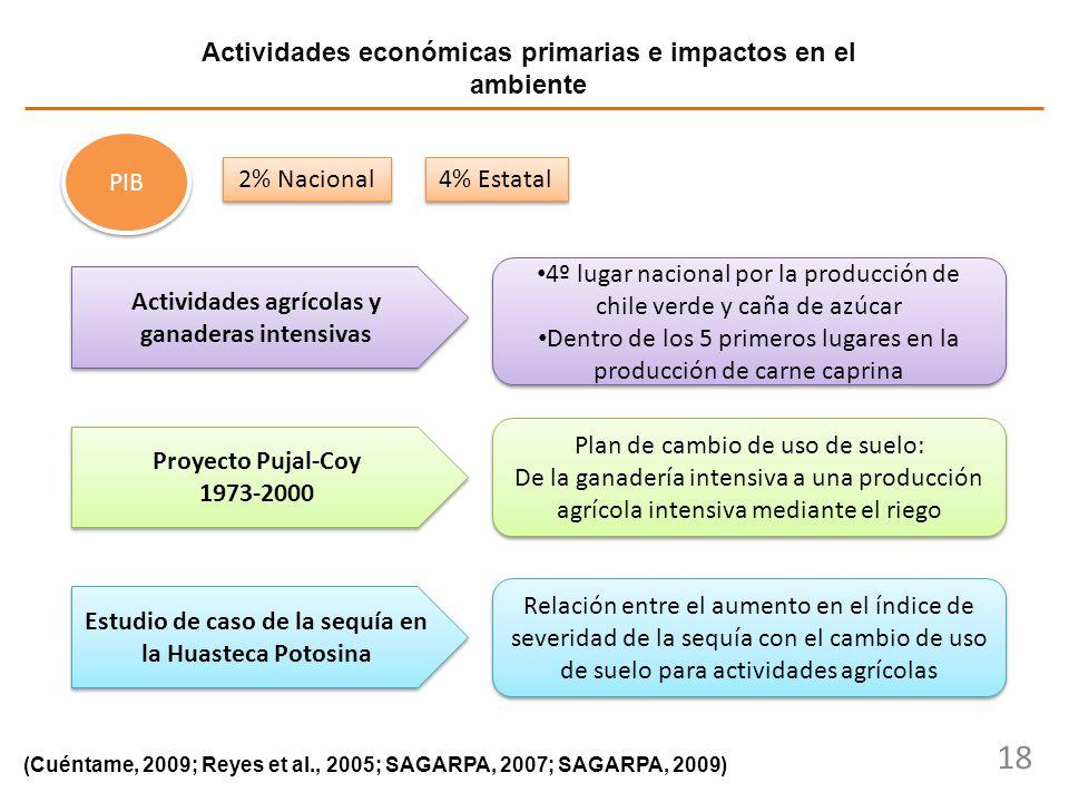 18 Actividades económicas primarias e impactos en el ambiente (Cuéntame, 2009; Reyes et al., 2005; SAGARPA, 2007; SAGARPA, 2009) 4% Estatal 2% Naciona