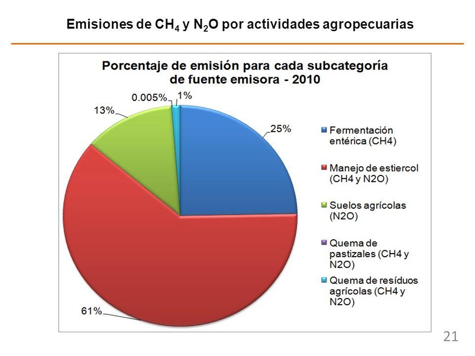 21 Emisiones de CH 4 y N 2 O por actividades agropecuarias