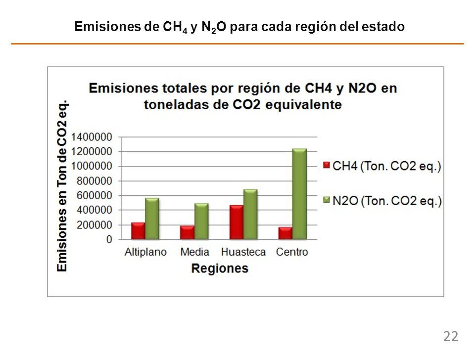 22 Emisiones de CH 4 y N 2 O para cada región del estado