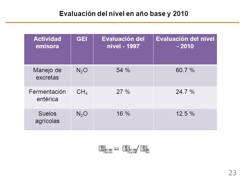 23 Evaluación del nivel en año base y 2010 Actividad emisora GEIEvaluación del nivel - 1997 Evaluación del nivel - 2010 Manejo de excretas N2ON2O54 %6