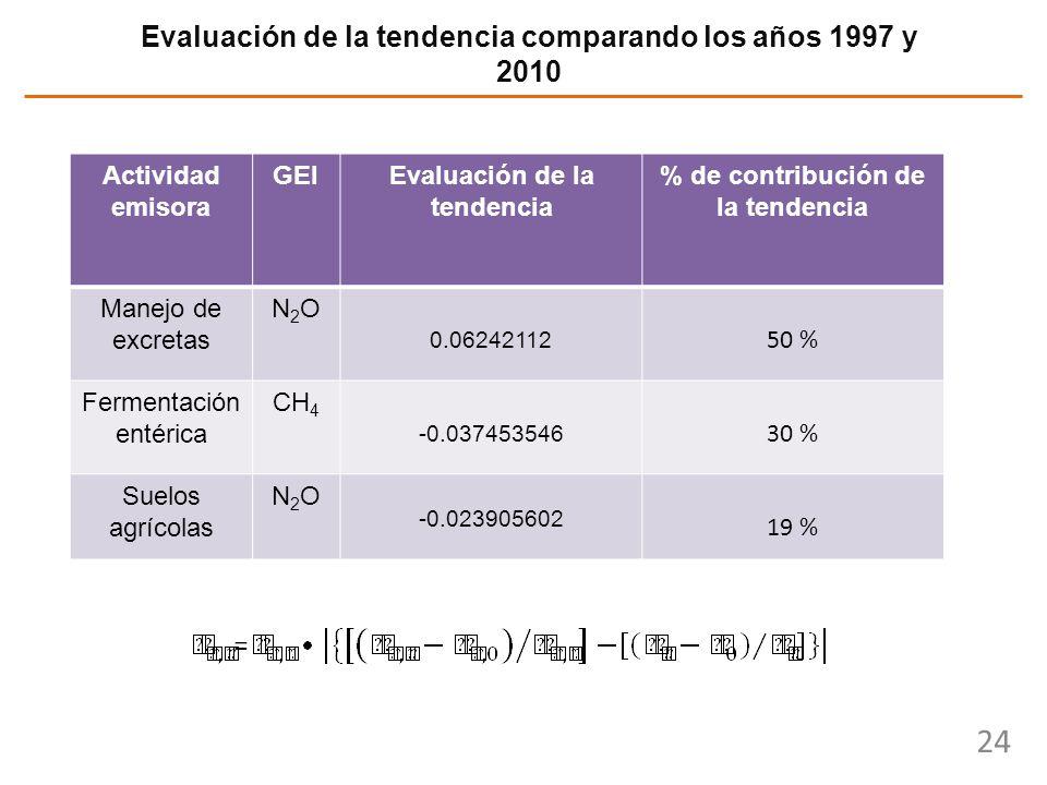 24 Evaluación de la tendencia comparando los años 1997 y 2010 Actividad emisora GEIEvaluación de la tendencia % de contribución de la tendencia Manejo