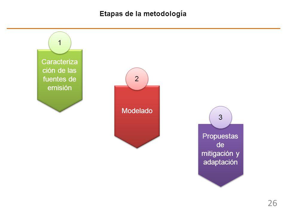 26 Etapas de la metodología Modelado Propuestas de mitigación y adaptación 2 2 3 3 Caracteriza ción de las fuentes de emisión 1 1