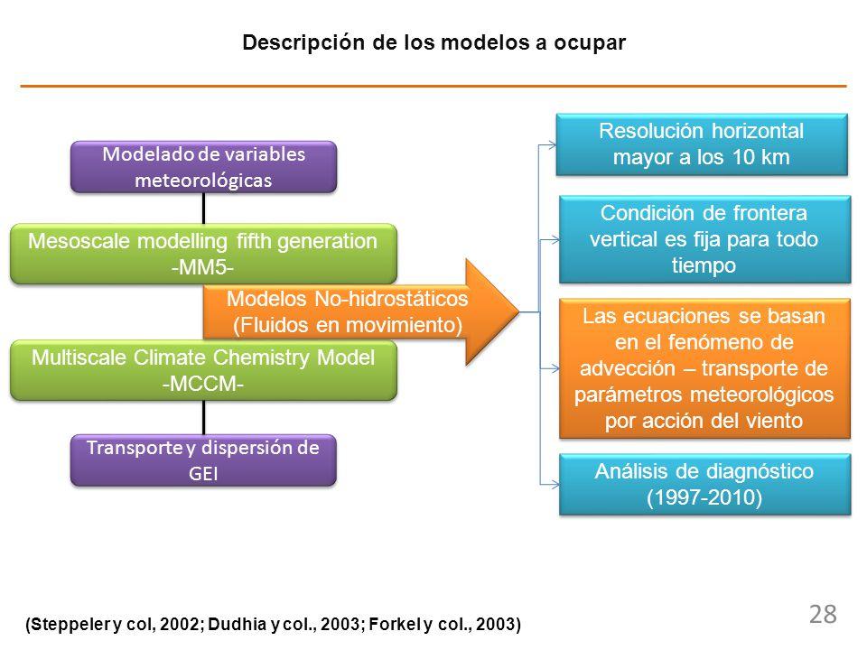 28 Descripción de los modelos a ocupar (Steppeler y col, 2002; Dudhia y col., 2003; Forkel y col., 2003) Mesoscale modelling fifth generation -MM5- Me