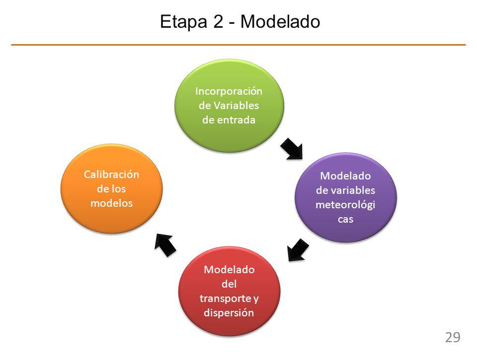 29 Etapa 2 - Modelado Incorporación de Variables de entrada Modelado del transporte y dispersión Modelado de variables meteorológi cas Calibración de