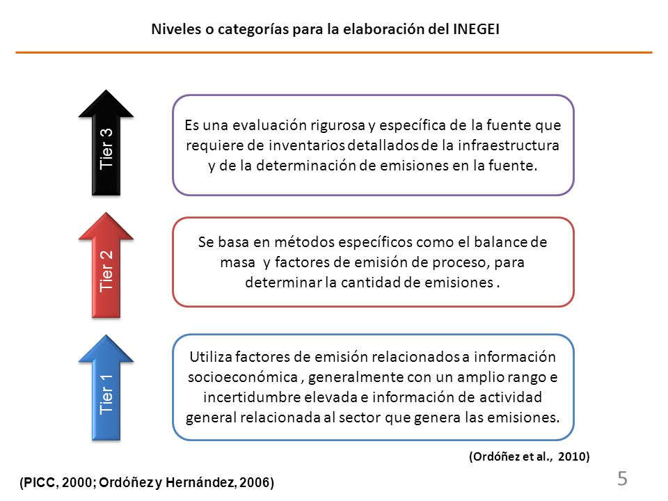 5 Niveles o categorías para la elaboración del INEGEI (PICC, 2000; Ordóñez y Hernández, 2006) Tier 1 Tier 3 Es una evaluación rigurosa y específica de